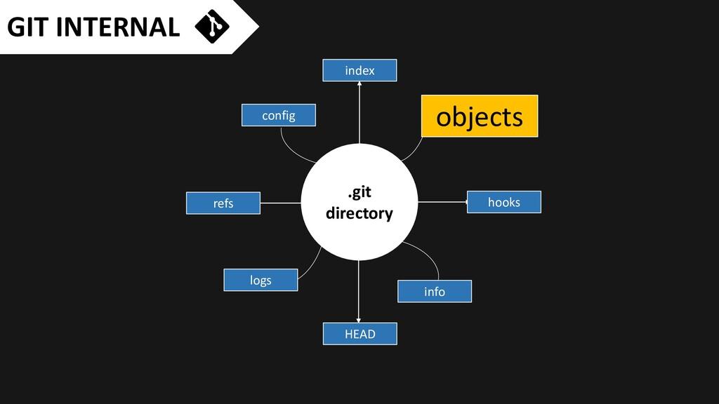 GIT INTERNAL .git directory objects hooks HEAD ...