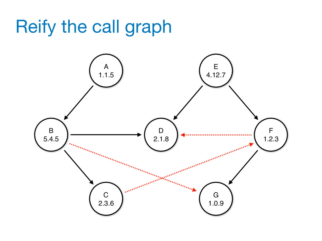 Reify the call graph B 5.4.5 D 2.1.8 F 1.2.3 G ...