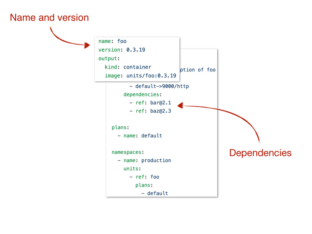 Name and version Dependencies
