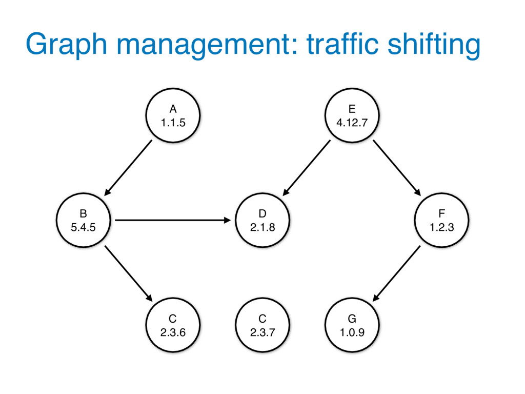 Graph management: traffic shifting C 2.3.6 A 1.1...
