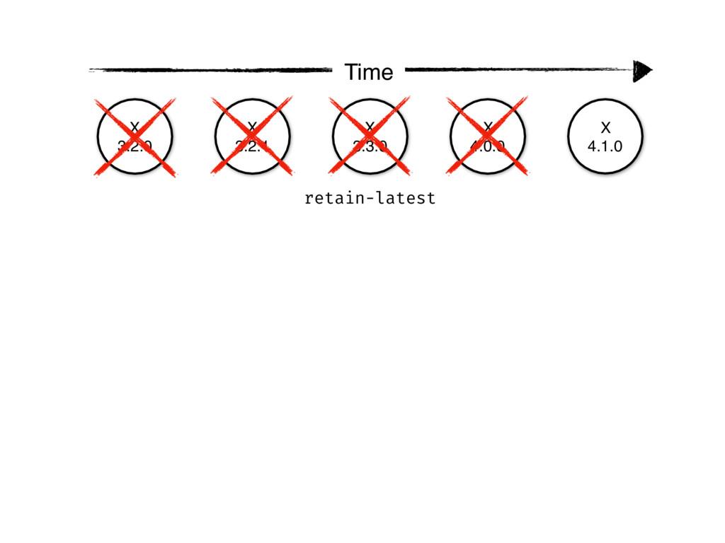 X 3.2.0 X 3.2.1 X 3.3.0 X 4.0.0 X 4.1.0 Time re...