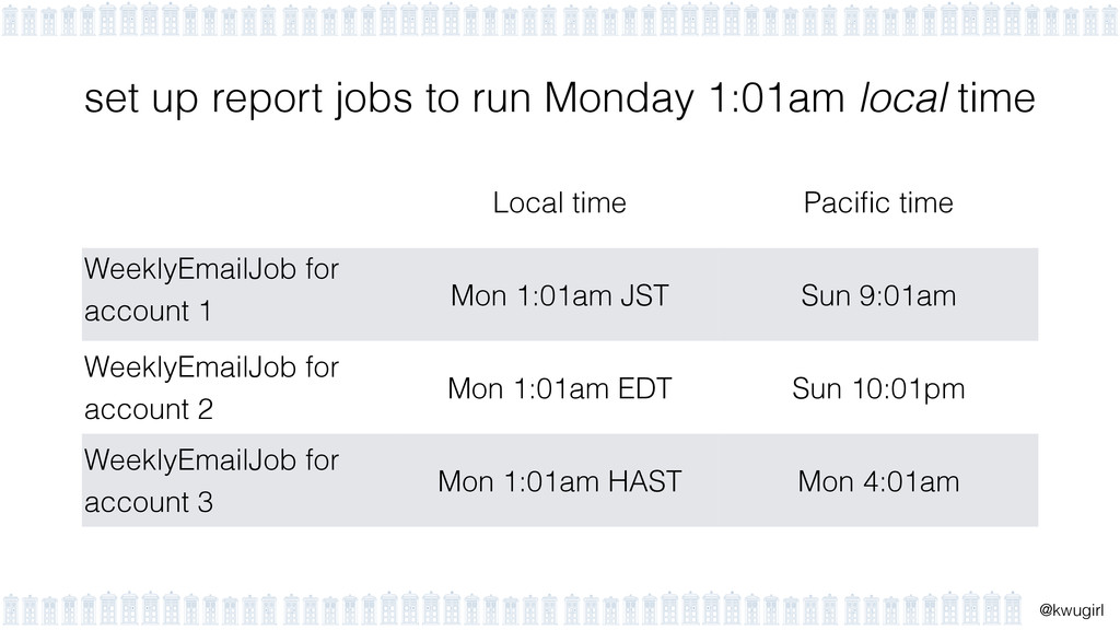 ! @kwugirl set up report jobs to run Monday 1:0...