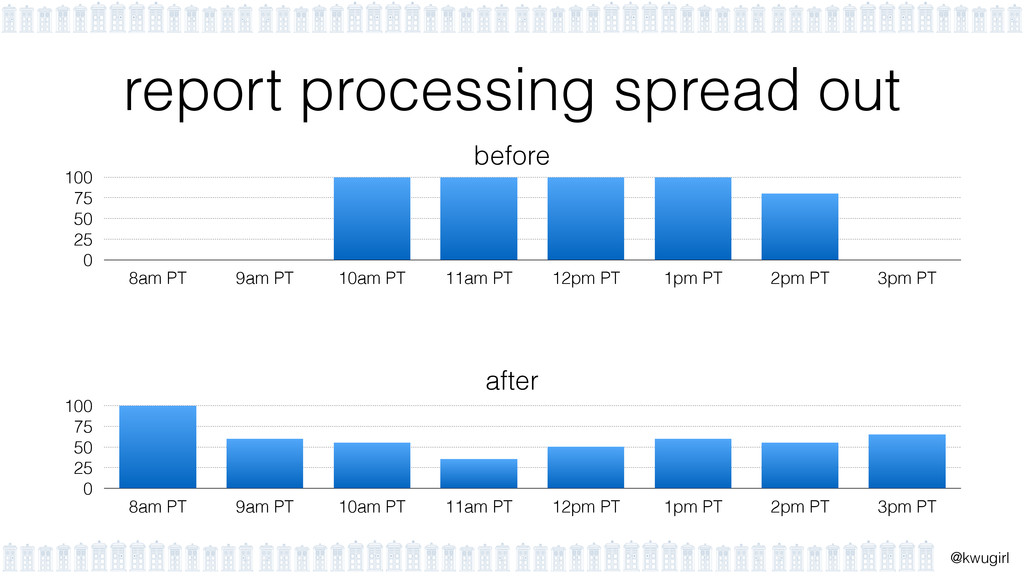 ! @kwugirl report processing spread out 0 25 50...