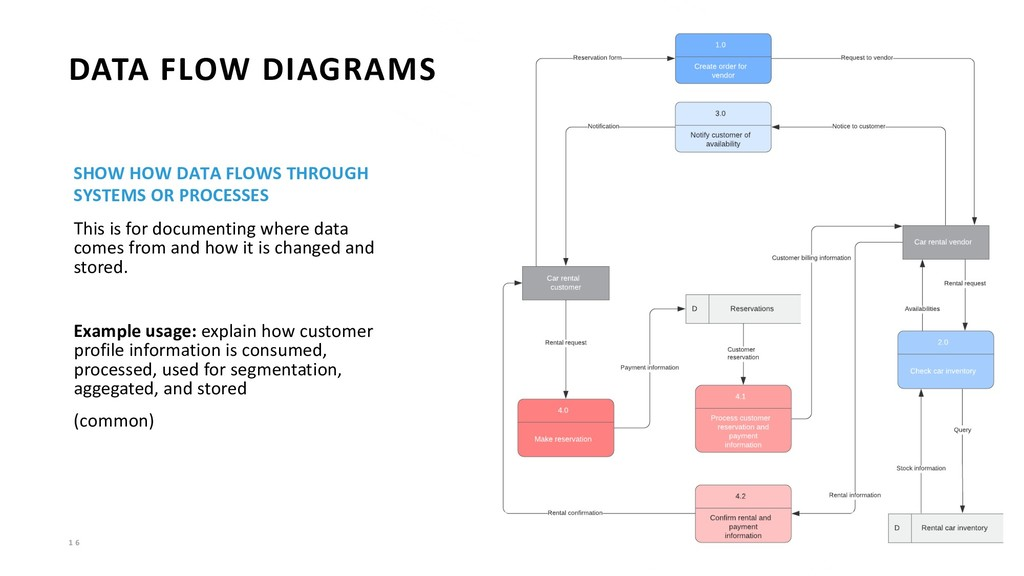 1 6 DATA FLOW DIAGRAMS SHOW HOW DATA FLOWS THRO...