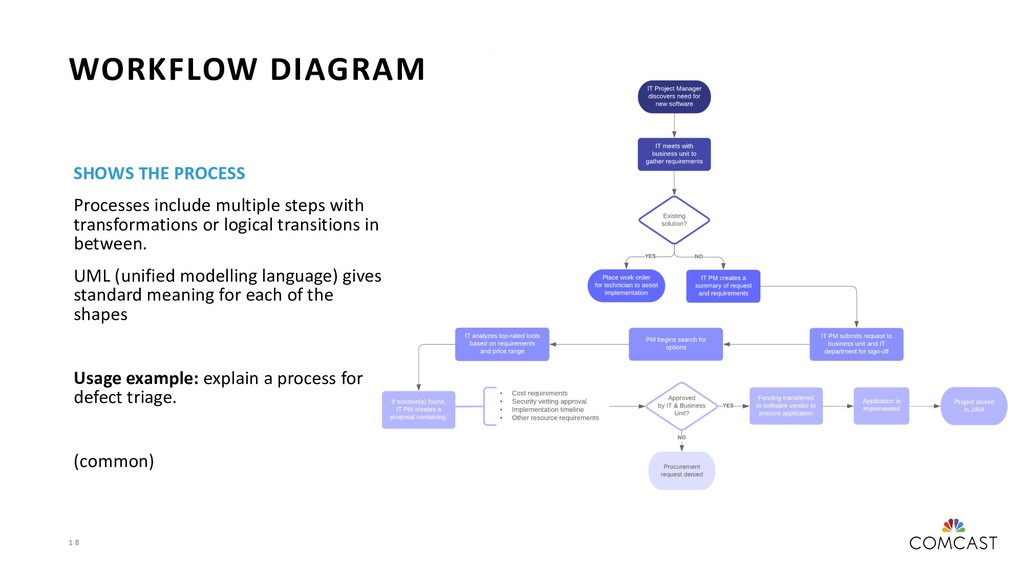 1 8 WORKFLOW DIAGRAM SHOWS THE PROCESS Processe...