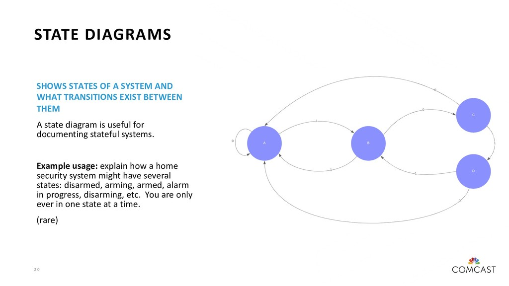 2 0 STATE DIAGRAMS SHOWS STATES OF A SYSTEM AND...