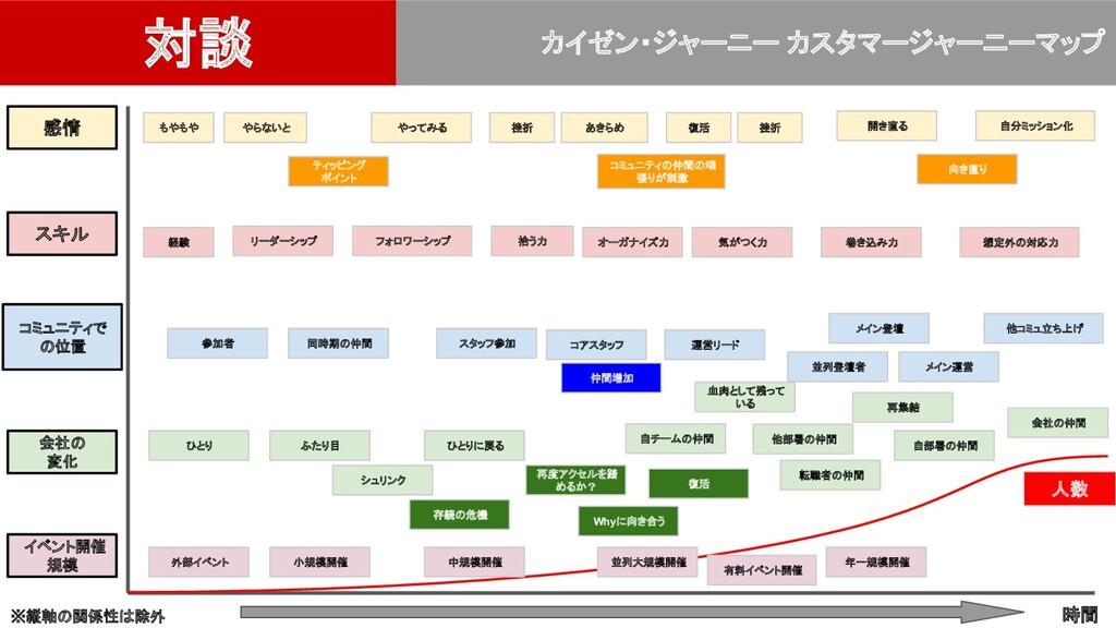 対談 カイゼン・ジャーニー カスタマージャーニーマップ 時間 感情 イベント開催 規模 スキル...