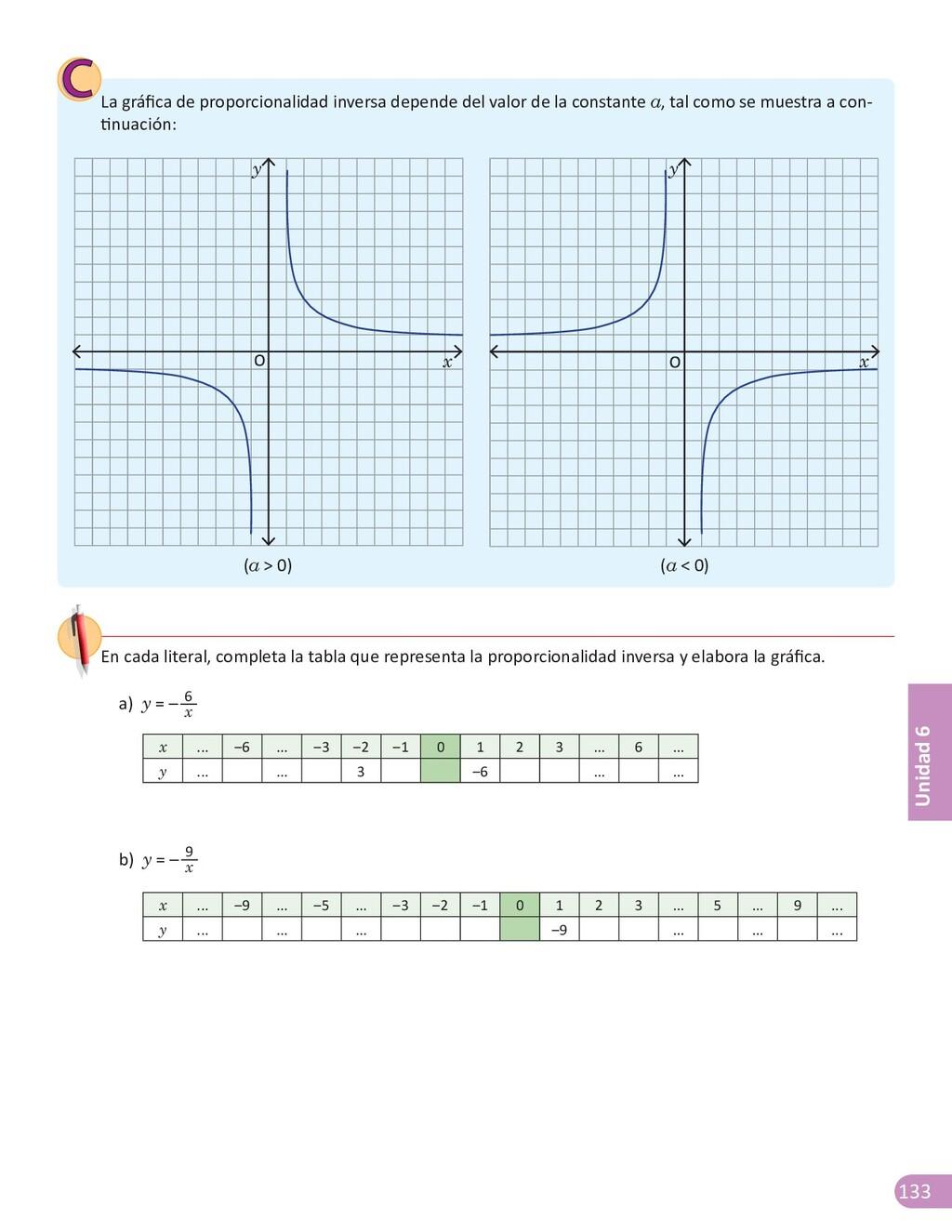 133 Unidad 6 La gráfica de proporcionalidad inv...