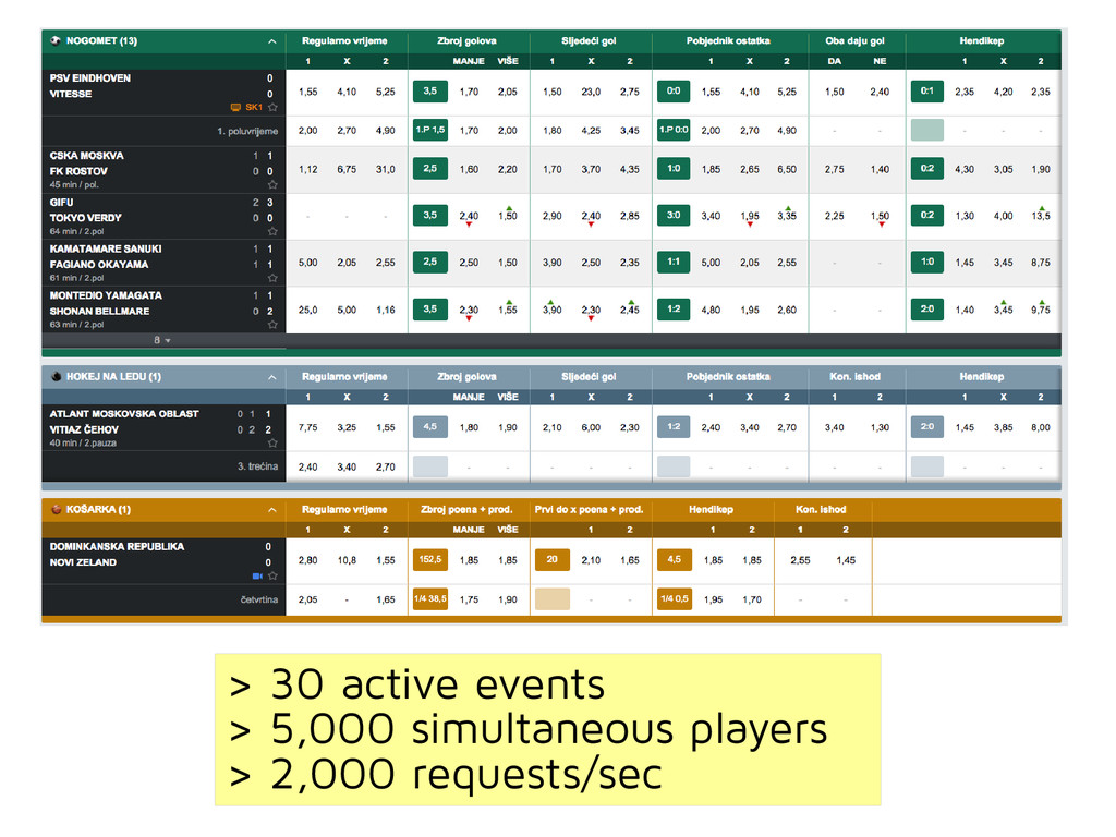 > 30 active events > 5,000 simultaneous players...