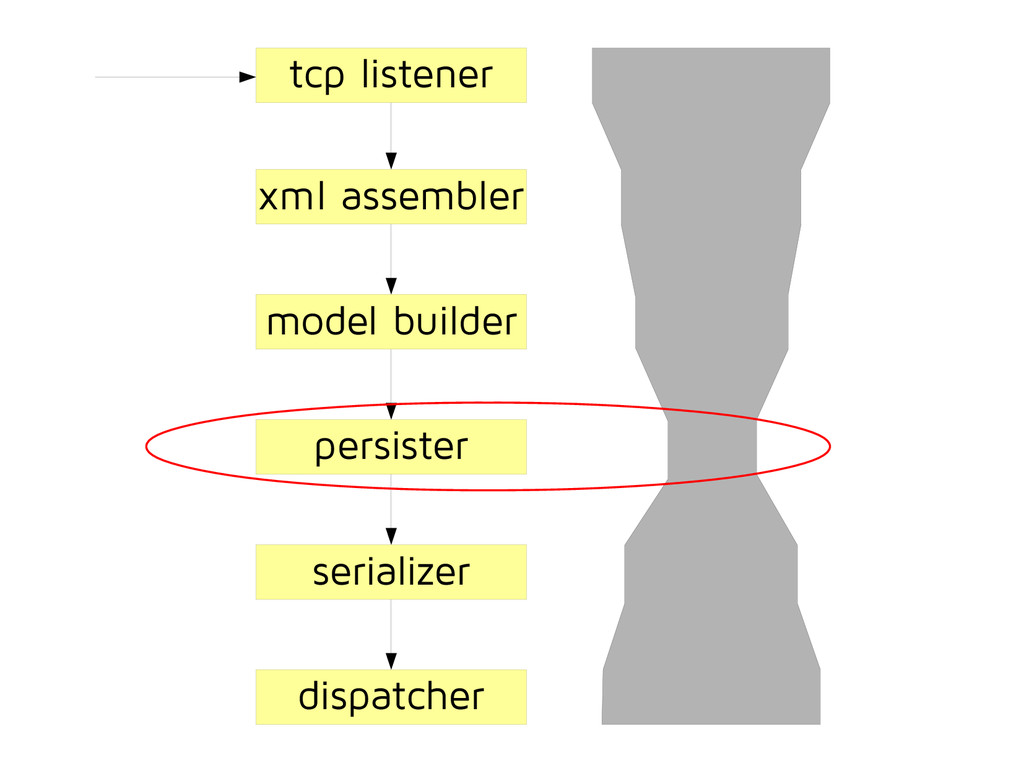 tcp listener xml assembler model builder serial...