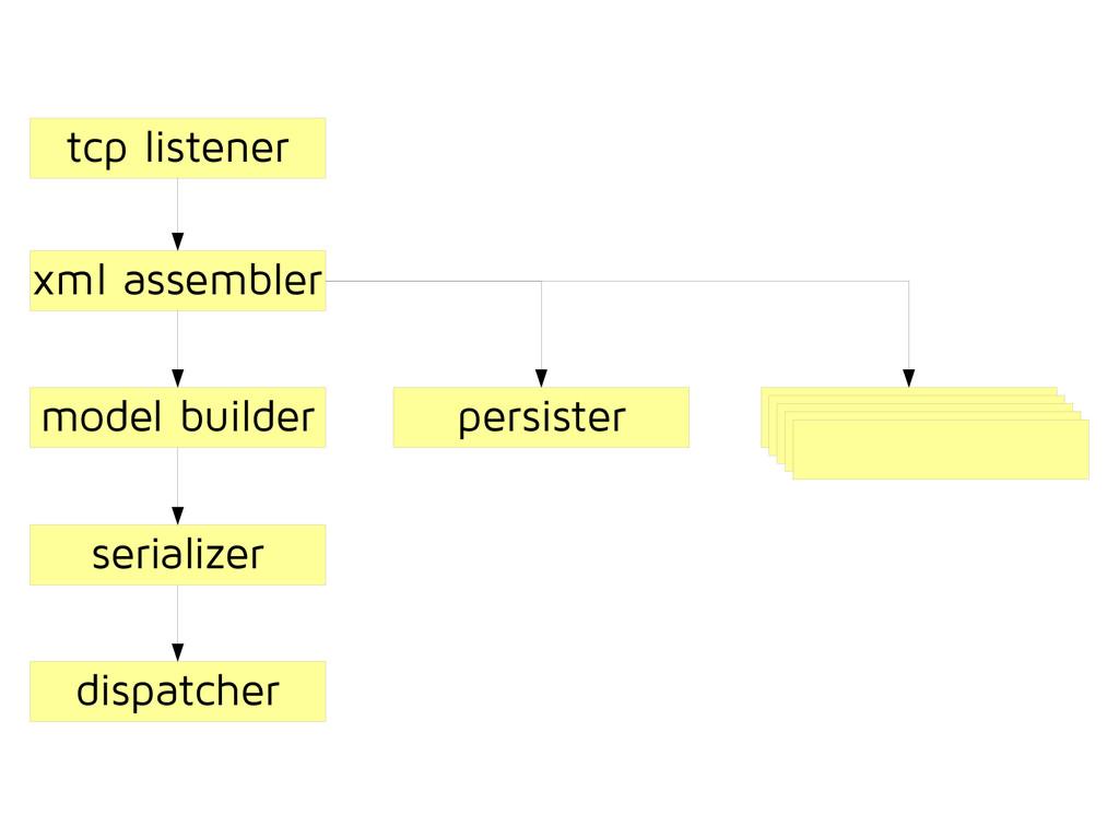 persister tcp listener xml assembler model buil...
