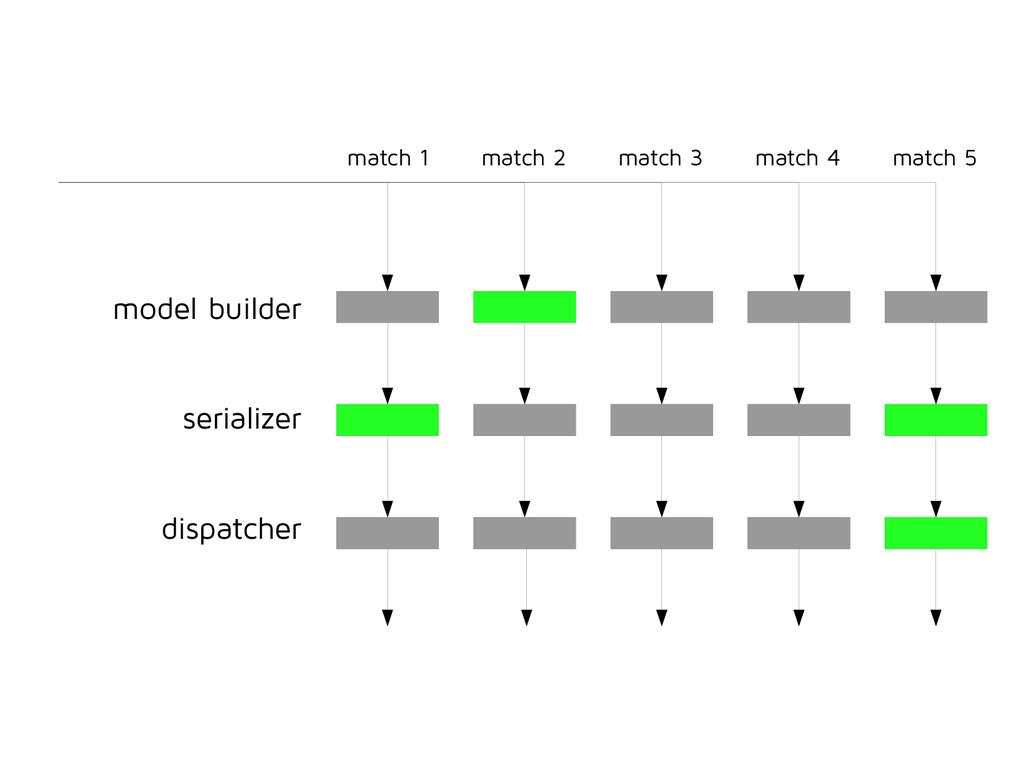 i model builder serializer dispatcher match 1 m...