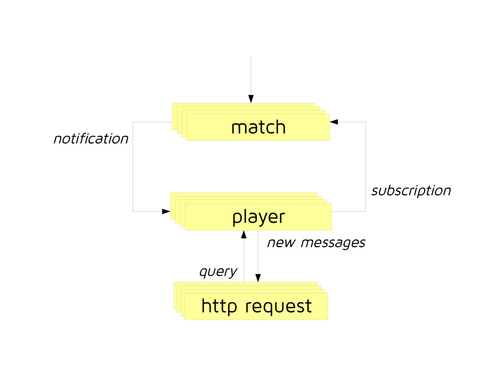 player match http request subscription notifica...