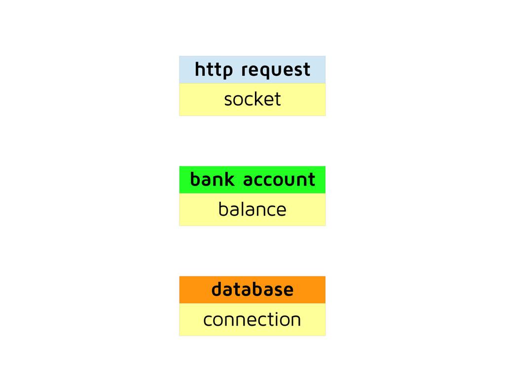 bank account balance http request socket databa...