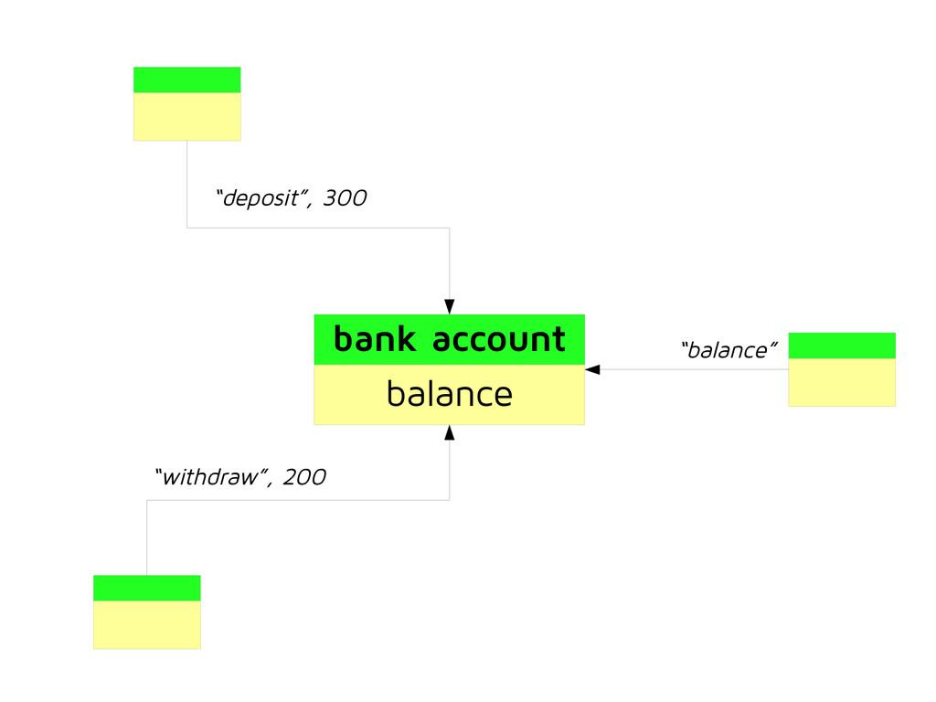 "bank account balance ""deposit"", 300 ""withdraw"",..."