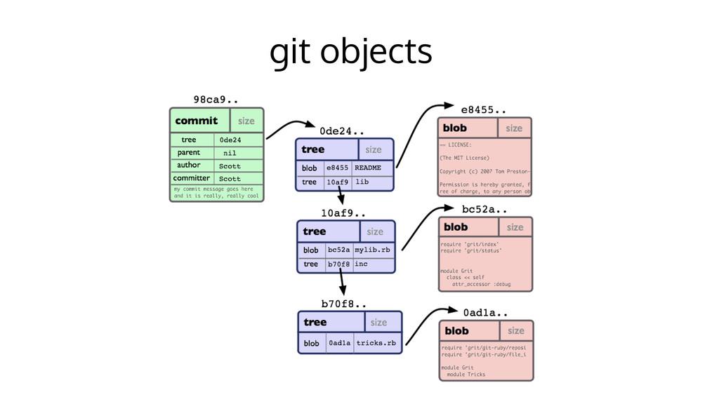 git objects