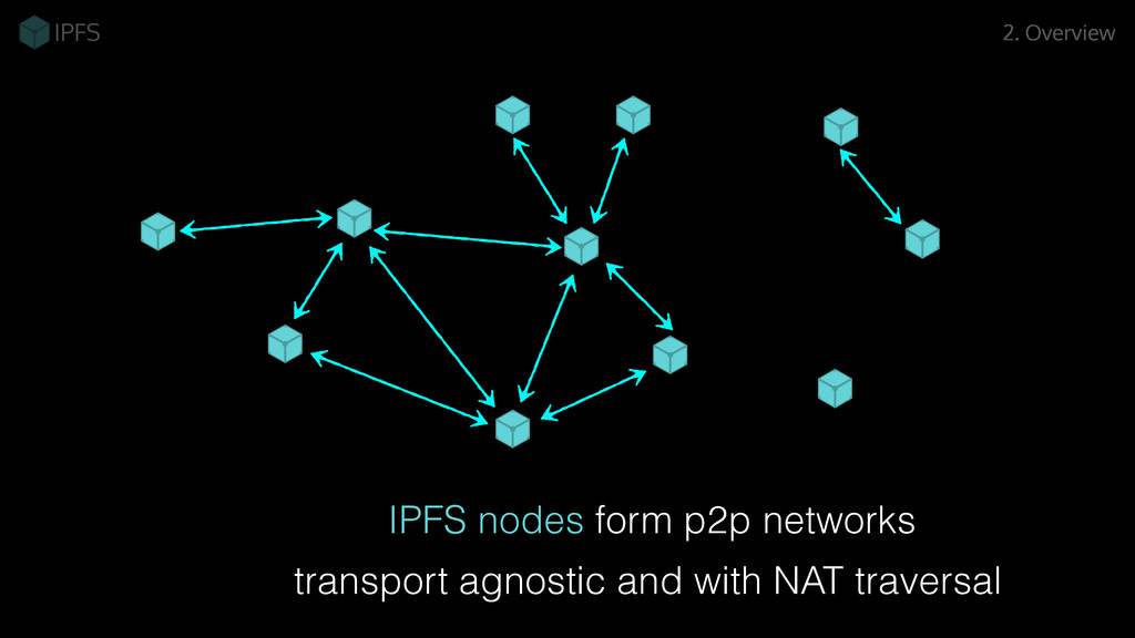 2. Overview IPFS nodes form p2p networks transp...