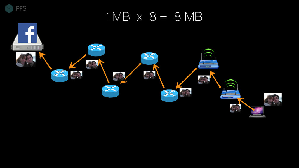1MB x 8 = 8 MB