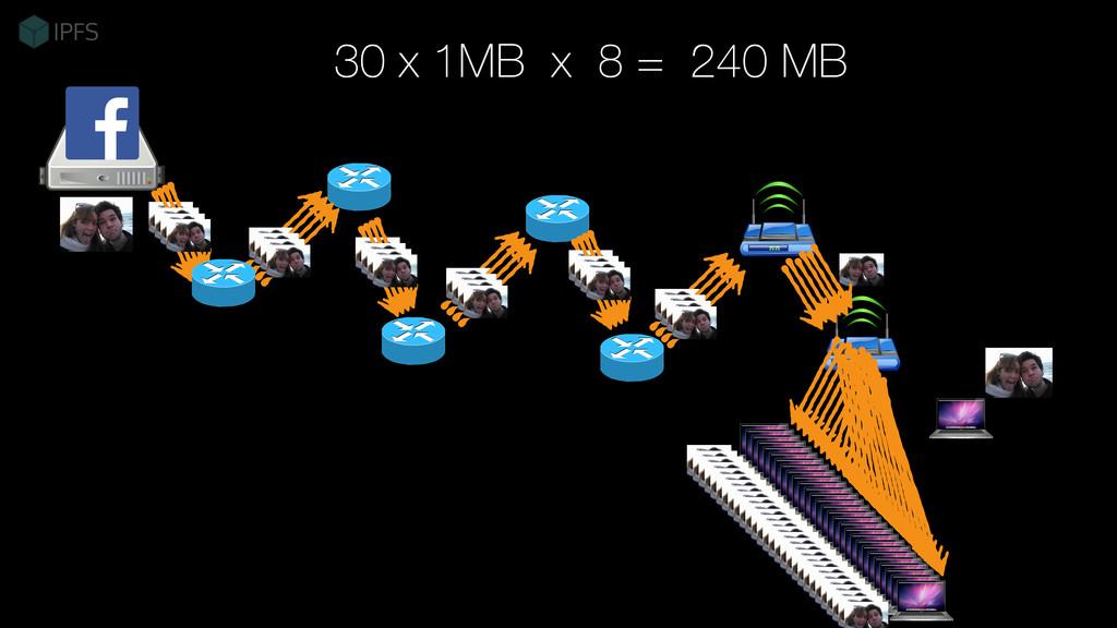 30 x 1MB x 8 = 240 MB