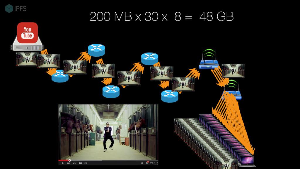 200 MB x 30 x 8 = 48 GB