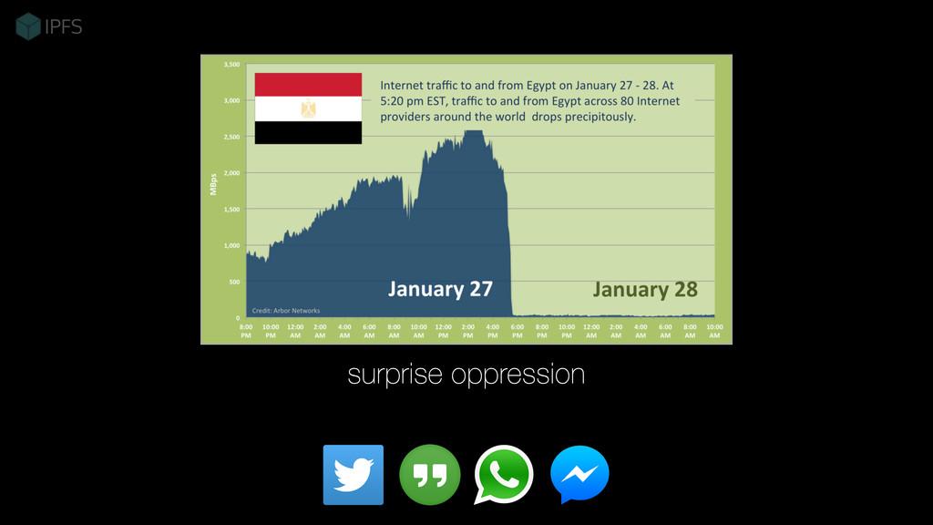 surprise oppression
