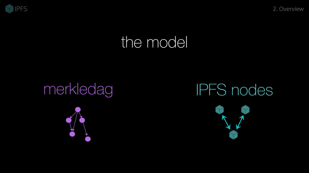 merkledag 2. Overview the model IPFS nodes