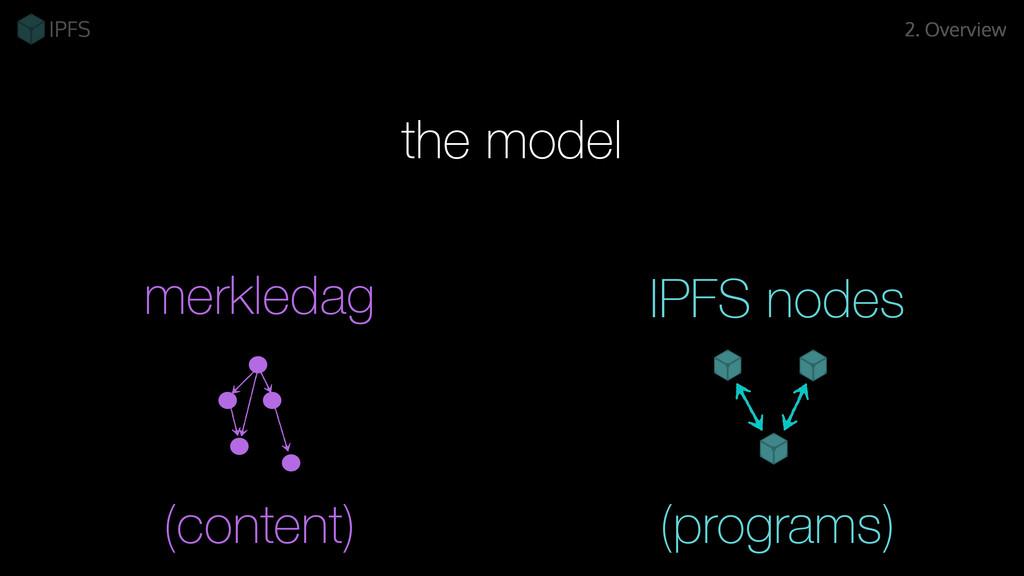 merkledag 2. Overview the model IPFS nodes (con...