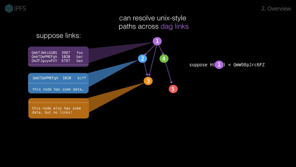 can resolve unix-style paths across dag links 2...
