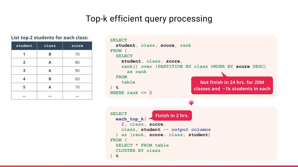 Top-k efficient query processing student class ...