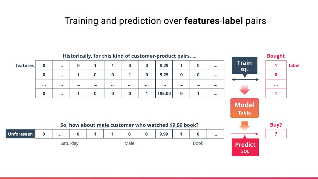 Training and prediction over features-label pai...
