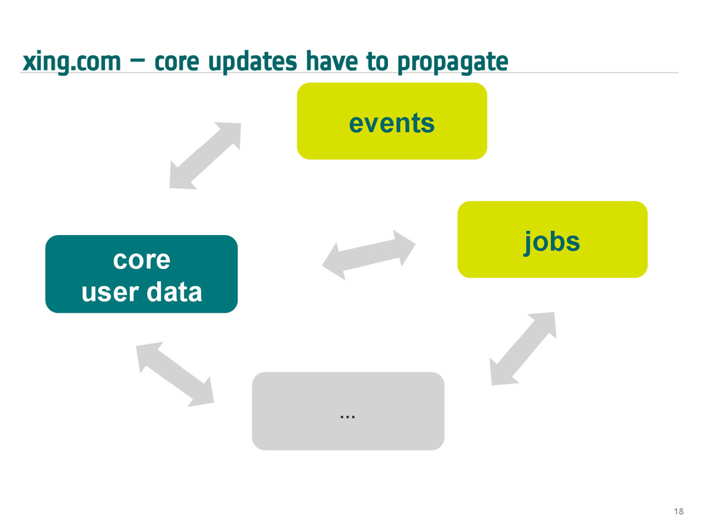 xing.com – core updates have to propagate 18 co...