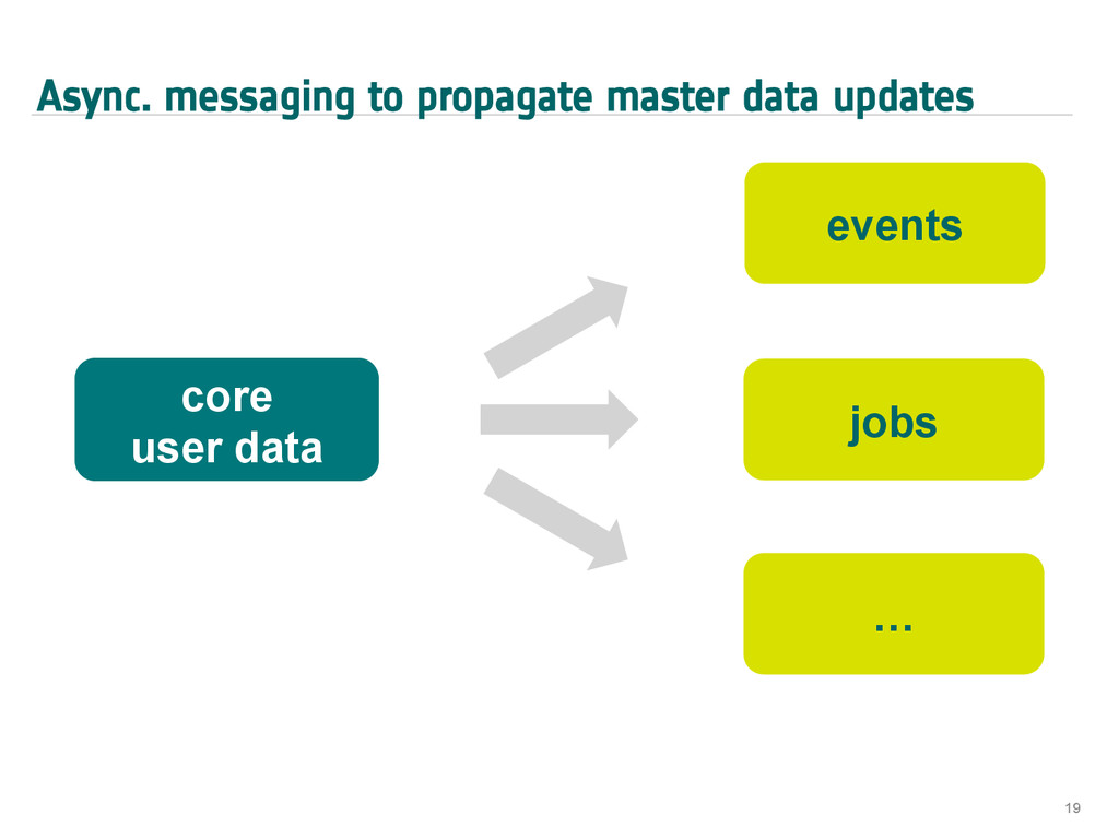 Async. messaging to propagate master data updat...