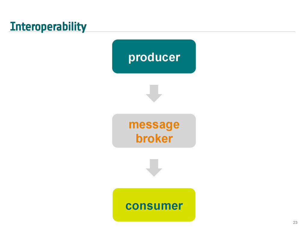 Interoperability 23 message broker consumer pro...