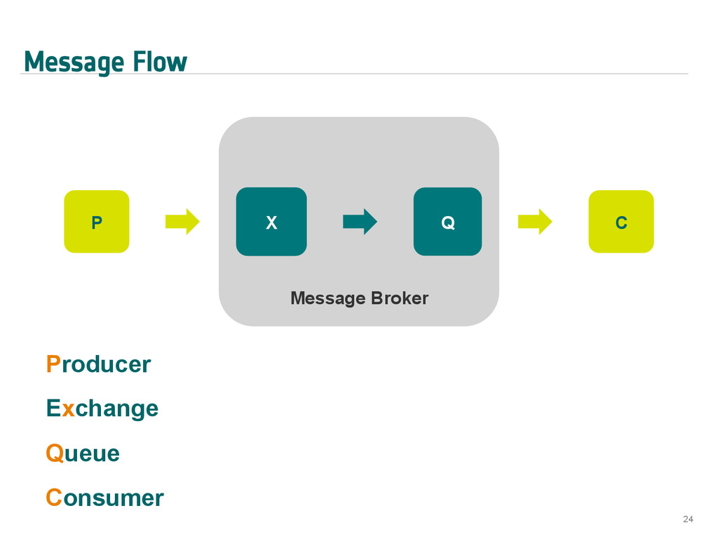 Message Flow 24 P Message Broker X Q C Producer...