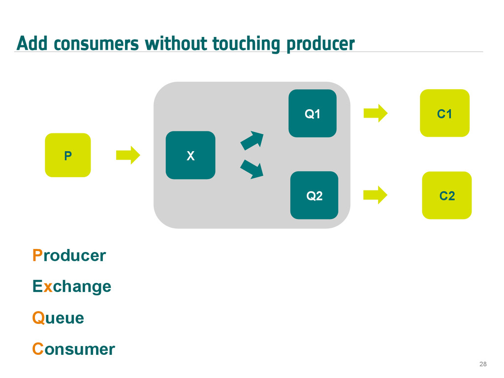 Add consumers without touching producer 28 P X ...