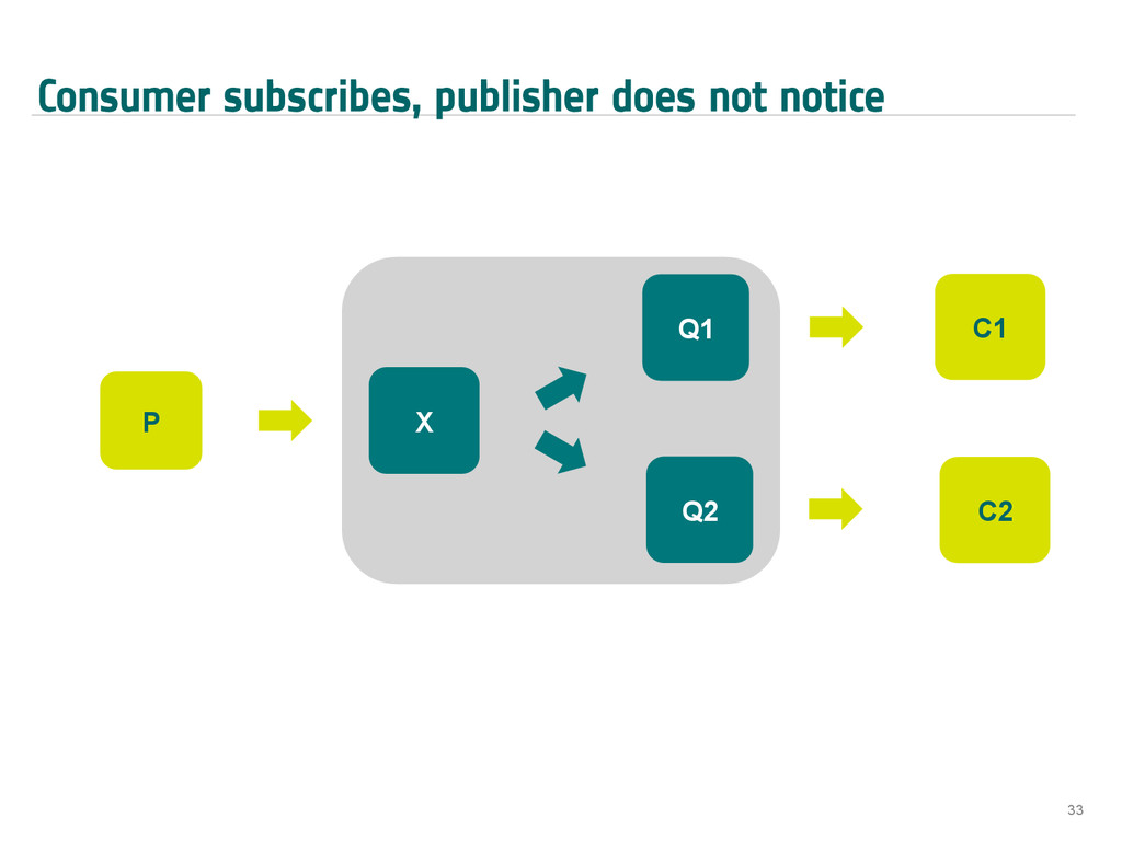 Consumer subscribes, publisher does not notice ...