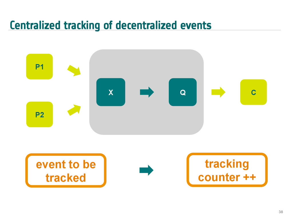 Centralized tracking of decentralized events 38...