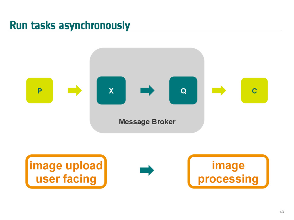 Run tasks asynchronously 43 Message Broker X Q ...