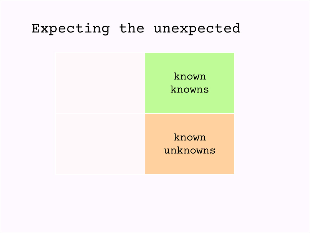 known knowns known unknowns Expecting the unexp...