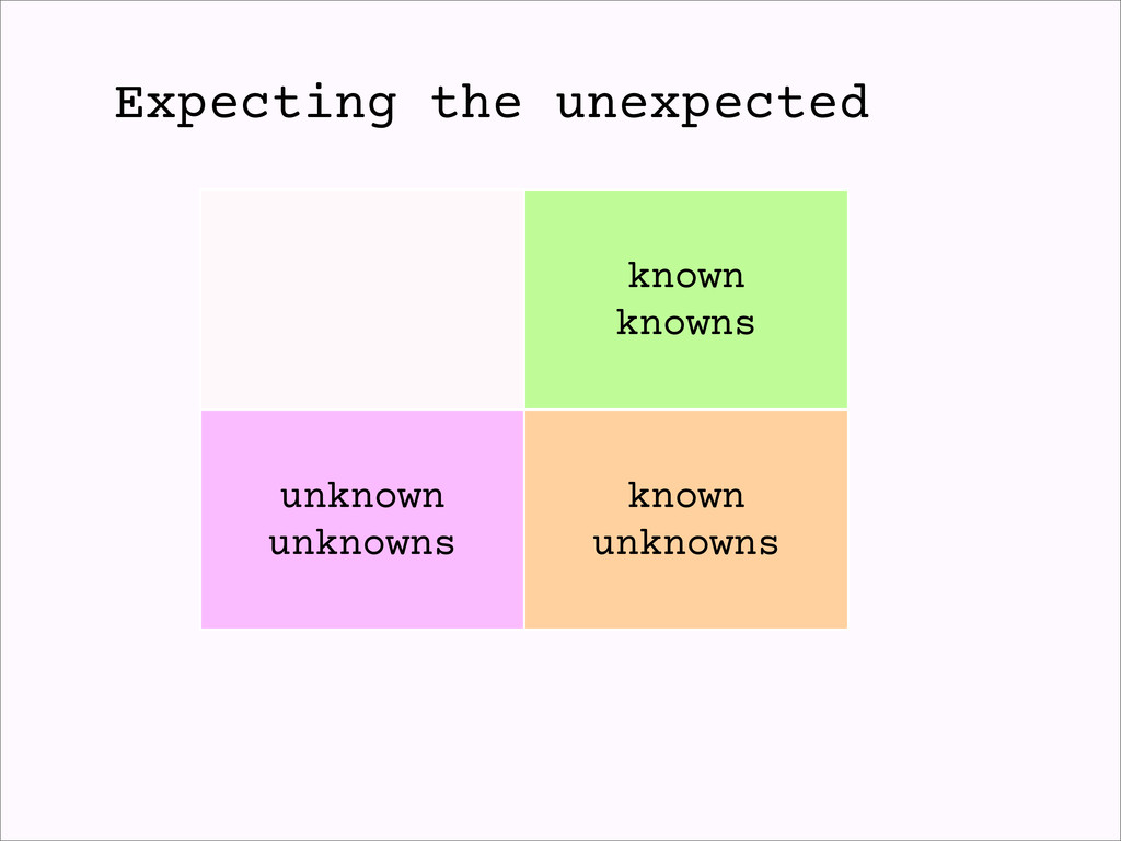 known knowns unknown unknowns known unknowns Ex...