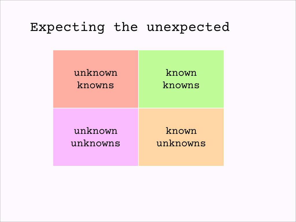 unknown knowns known knowns unknown unknowns kn...