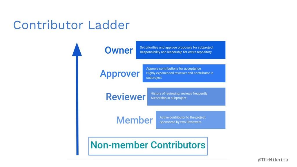 Contributor Ladder @TheNikhita
