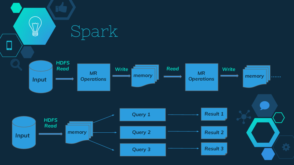 Spark MR Operations Input MR Operations …... Wr...