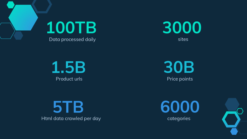 100TB Data processed daily 5TB Html data crawle...