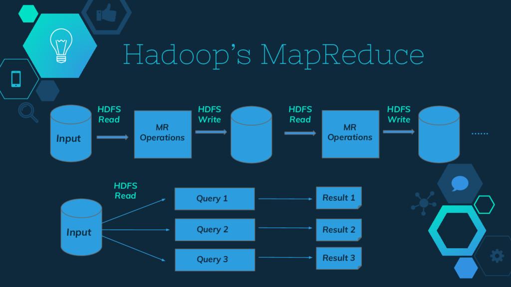 Hadoop's MapReduce MR Operations Input MR Opera...