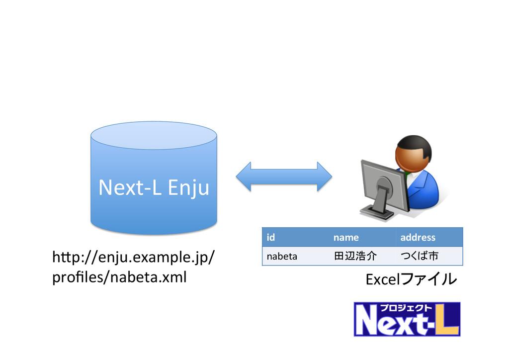Next-‐L Enju  hFp://enju.example.jp/ ...