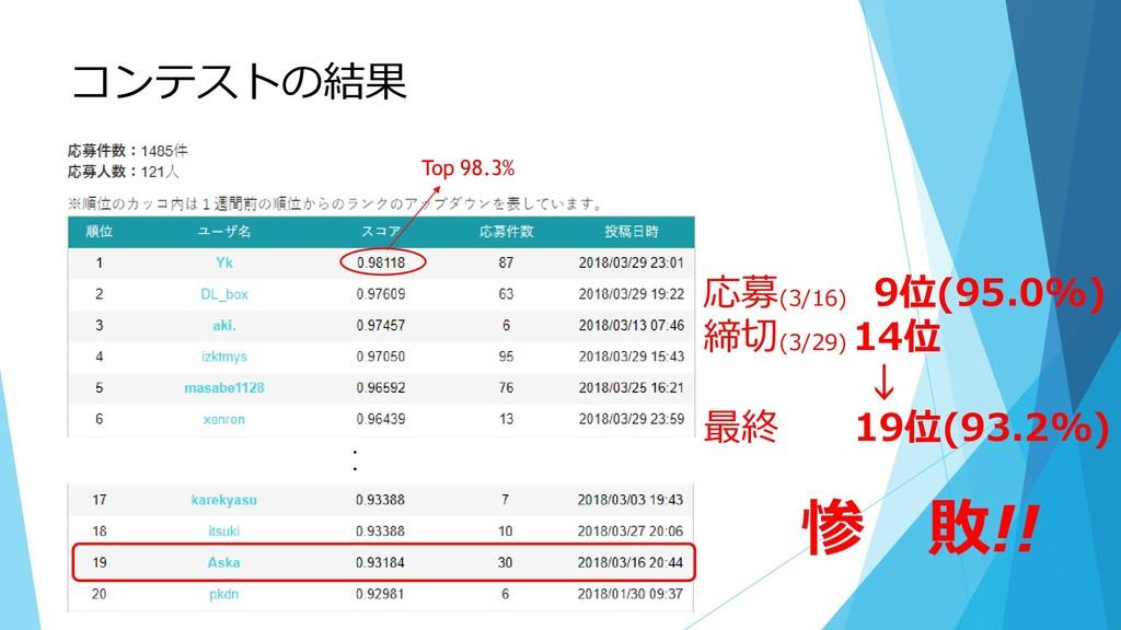 コンテストの結果 ・ ・ ・ 応募(3/16) 9位(95.0%) 締切(3/29) 14位 ...