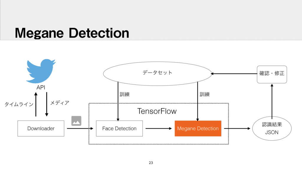 .FHBOF%FUFDUJPO Downloader Face Detection M...