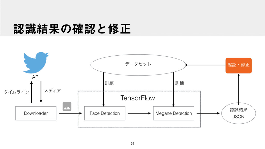 ࣝ݁Ռͷ֬ͱमਖ਼ Downloader Face Detection Megane ...