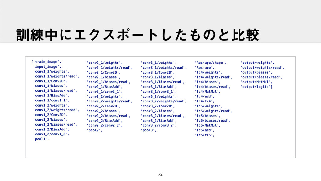 ['train_image', 'input_image', 'conv1_1/weights...